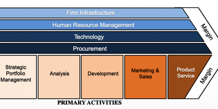 The Value Chain of Digital Companies